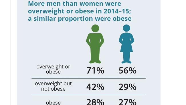 Women are keeping themselves in better shape. Source: AIHW.