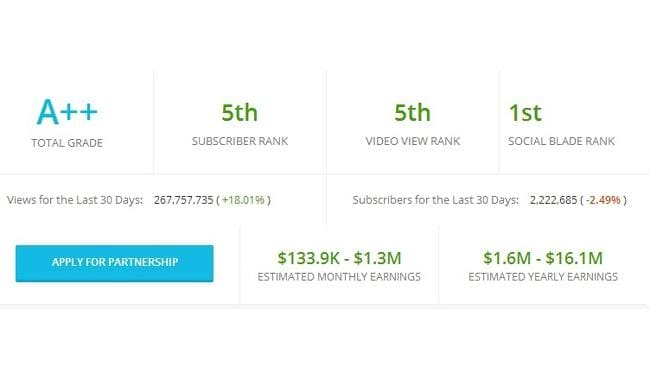 PewDiePie has been ranked as the highest earning YouTuber. Source: SocialBlade