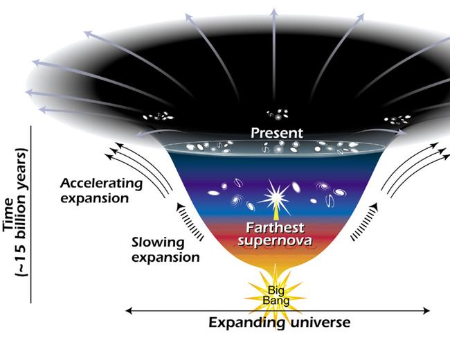 This drawing shows the universe expanding from the time of the Big Bang (bottom) until long past present time (top). No one knows how tall or wide this drawing should go ... or if it should loop back on itself.