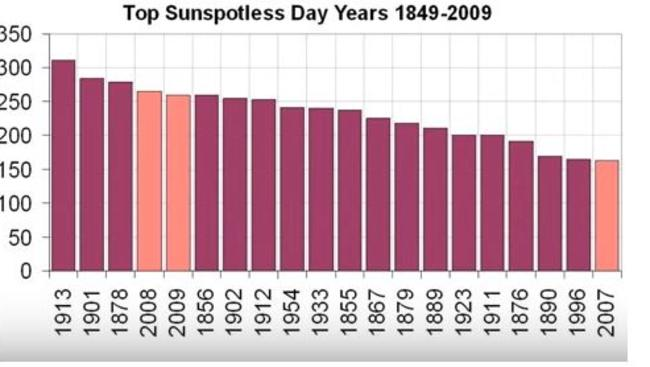 A graph showing the top 'sunspotless' days since 1849. The peach columns show when relatively brief solar minimums have occurred. In contrast, the 'Little Ice Age' of the 17th century coincided with a 70-year solar minimum.