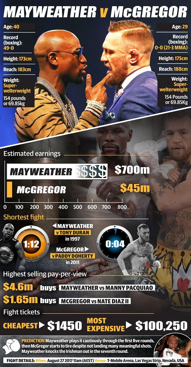 Mayweather v McGregor: by the numbers