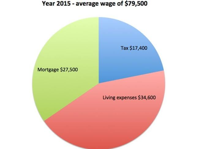 How an average wage could be spent in 2015.