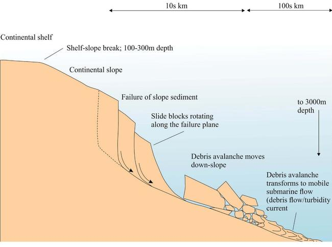 The typical evolution of a submarine landslide after failure. Picture: Geological Digressions