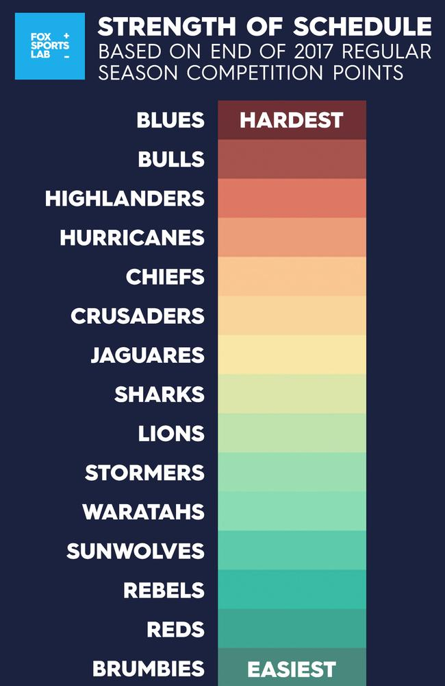 Super Rugby's strength of schedule.