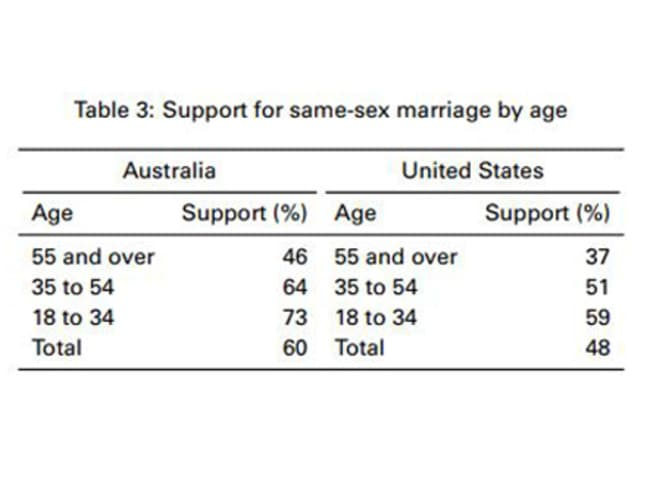 In Australia, there is more difference in support for same-sex marriage between the age groups.