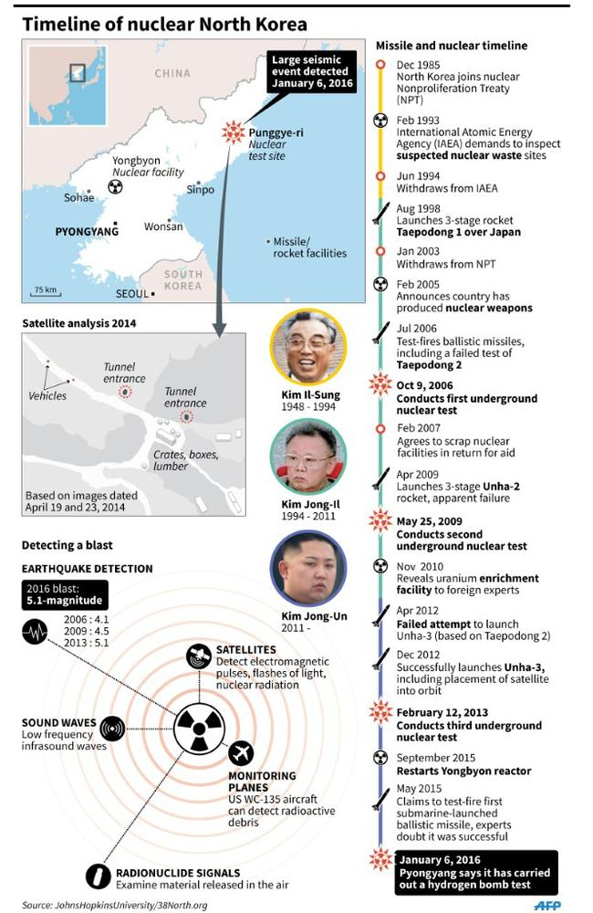 Timeline of nuclear North Korea. Graphic: AFP