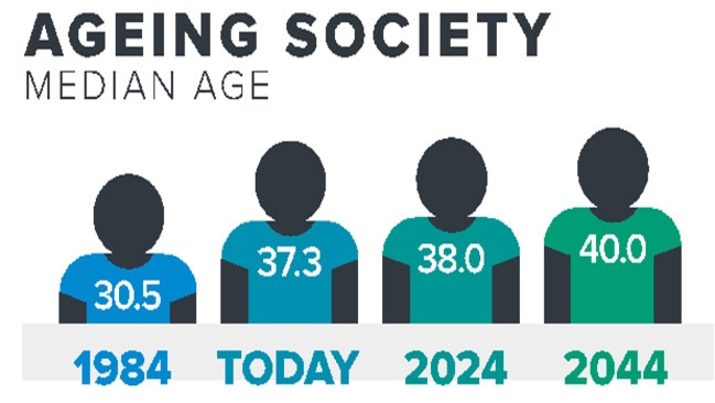 How our median age is set to rise. Graphic: McCrindle Research