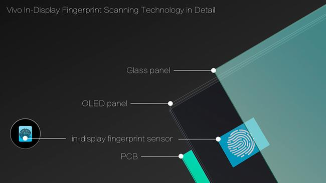 Chinese smartphone maker Vivo is blowing Apple out of the water with their fingerprint sensor technology.