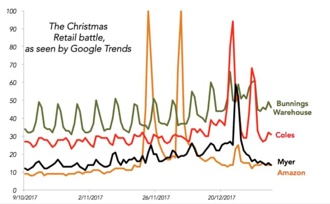 Looks like Australians have been much more into home improvements than the Christmas sales in recent months.
