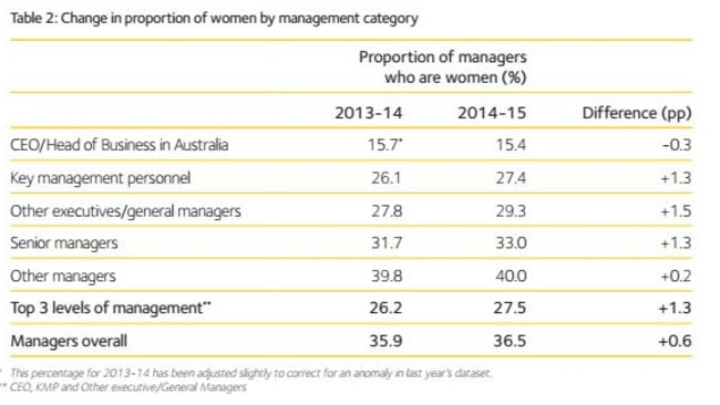Change in proportion of women by management category. Picture: Workplace Gender Equality Agency