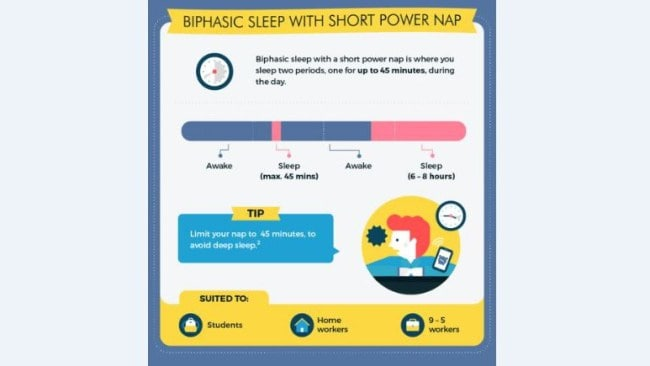 Picture: Supplied. Biphasic sleep with short power nap.