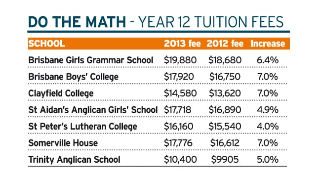 disadvantages of tuition fee increased Disadvantages: yearly cost increases-college tuition costs are generally higher each year, meaning more money coming from your pockets higher student loan debt.