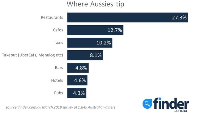 A finder.com.au analysis of 1845 Australian diners found 1.8 million people have been pressured into tipping.