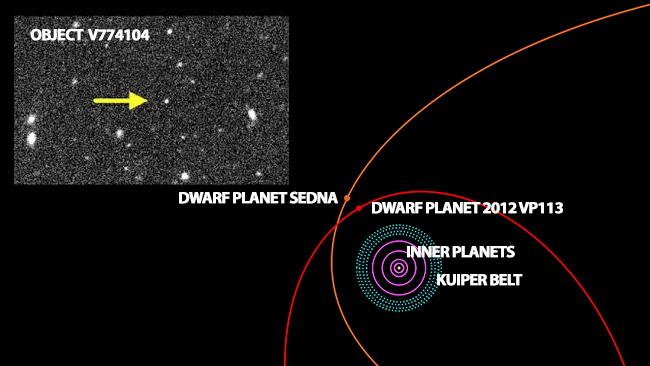 Most distant object ... Object V774104, shown in the inset image from the Subaru Space telescope, sits beyond the location of the previous two most distant objects known in the solar system — Sedna and VP113.