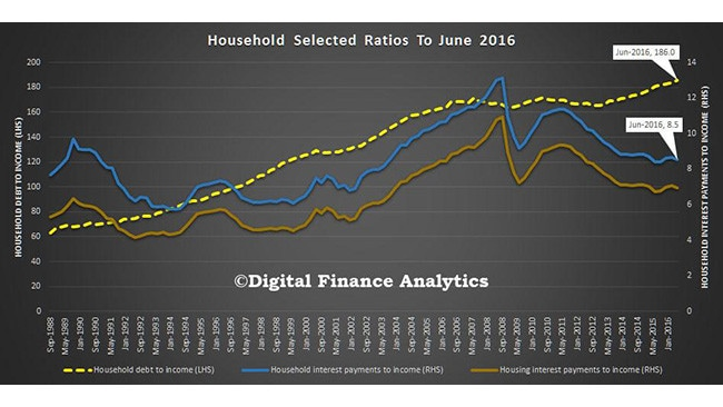 Household debt is growing faster than our incomes.