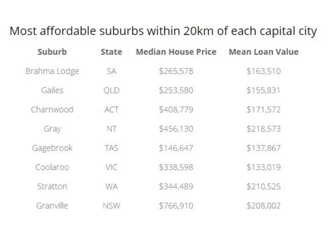 Granville is the most affordable suburb within 20km of the CBD for Sydneysiders. Data: CoreLogic/Aussie Home Loans