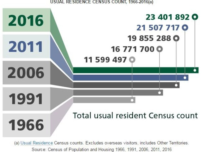 2016 Census data shows how our population is growing. Picture: ABS