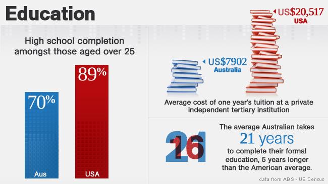 AU/US Education