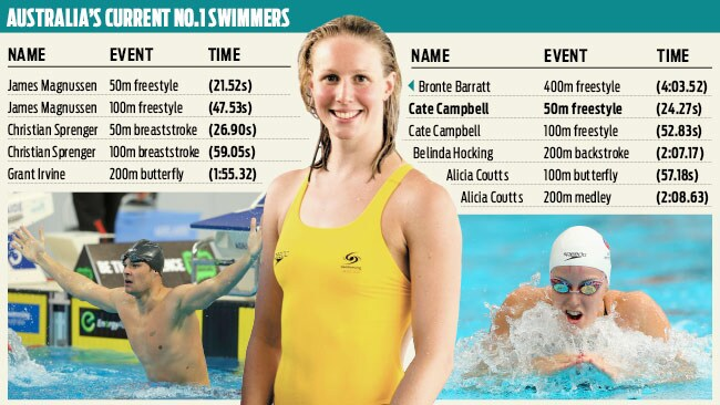 Aussie No 1 swimmers