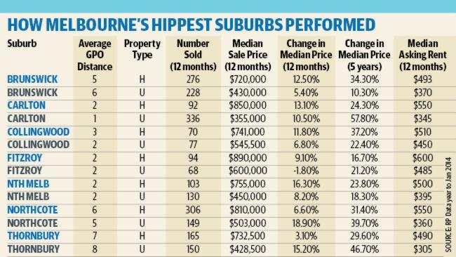 How Melbourne's hip suburbs performed.
