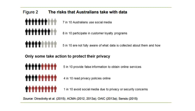 Many Australians are unaware of the level of data they give up.