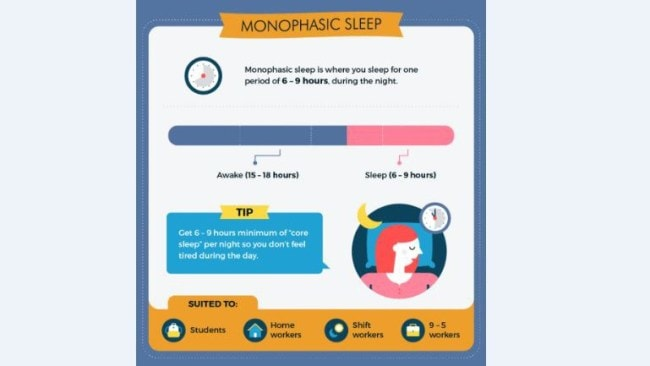 Picture: Supplied. Monophasic sleep.