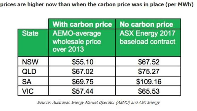 Why electricity prices are set to rise in Australia