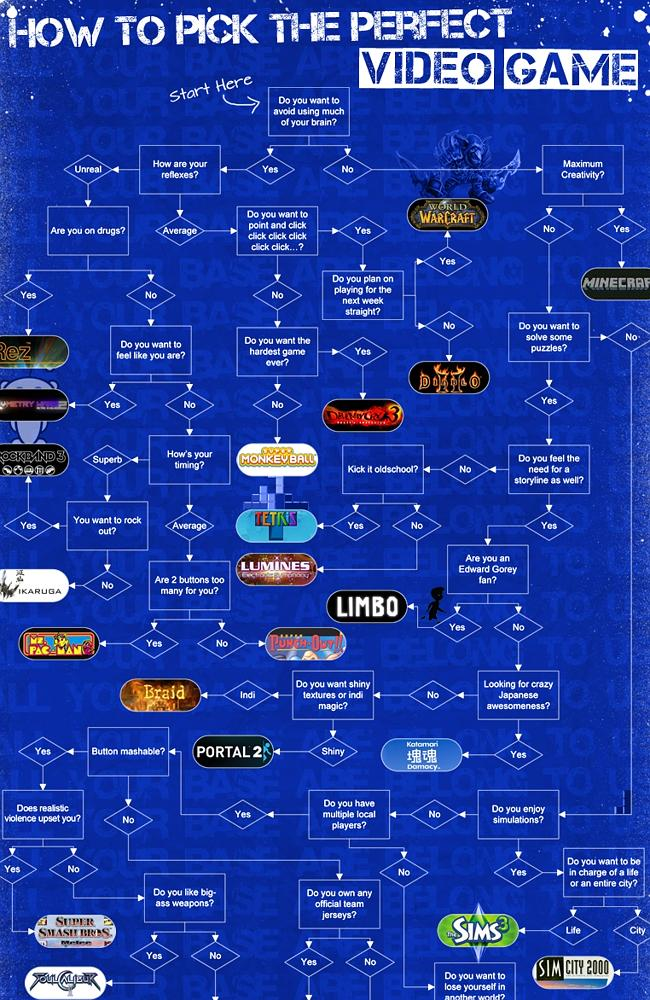 What did you get? The clever flowchart predicting your video game choice.