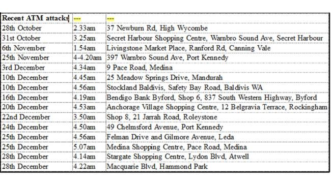 A table showing attacks on suburban ATMs in Perth since October. Source: WA Police