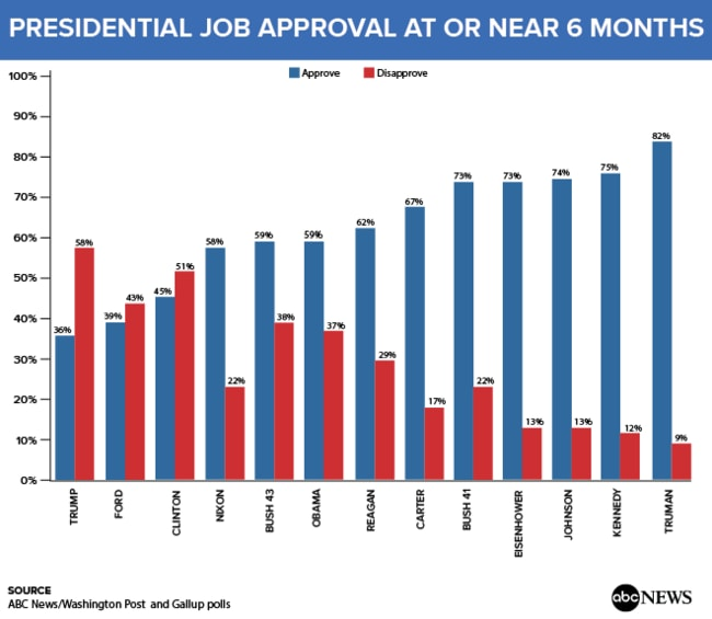 The poll shows Trump's approval at the lowest of any president in the past 70 years in their first six months. His disapproval rating is also the highest.