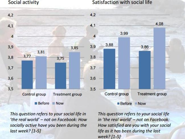 Study ... the Happiness Research Institute in Denmark found Facebook generally makes people feel lonely and angry. Picture: Happiness Research Institute/The Facebook Experiment