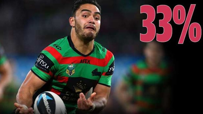 Thirty three per cent voted Dylan Walker to be the most likely to play Origin in 2015.