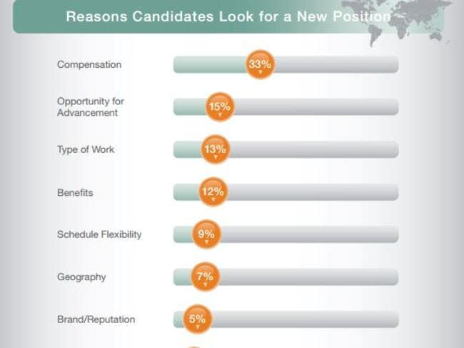 Reasons candidates look for a new position, globally. Picture: ManpowerGroup