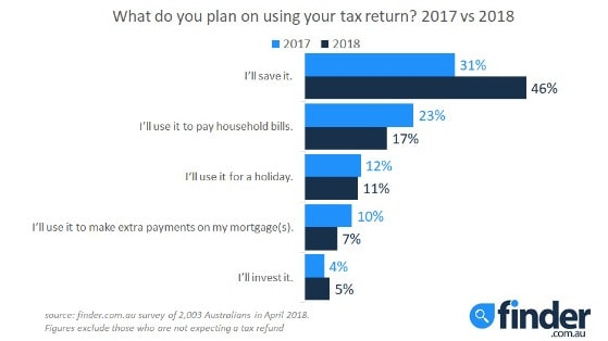 Finder.com.au has revealed how Aussies plan to spend their tax refunds. Picture: Supplied