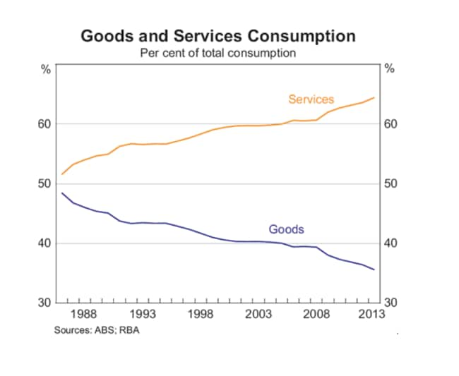 In Australia the share of services consumed has risen dramatically to the share of goods. Source: ABS/RBA