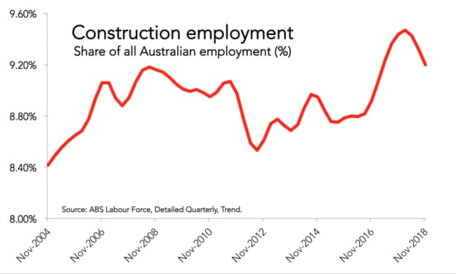 Construction employment levels are dependent on house prices.