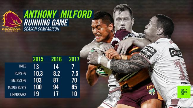 Anthony Milford's running game is in decline.