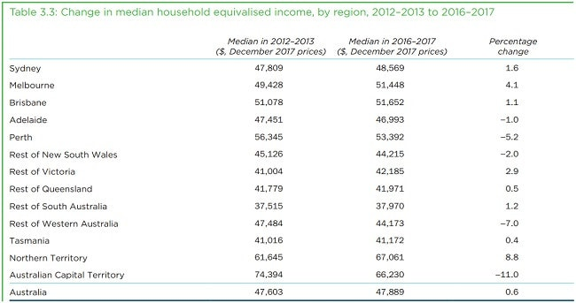 The Northern Territory has the highest household incomes.