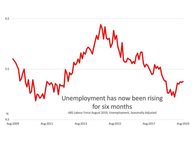 Unemployment has been rising for six months. Picture: Supplied