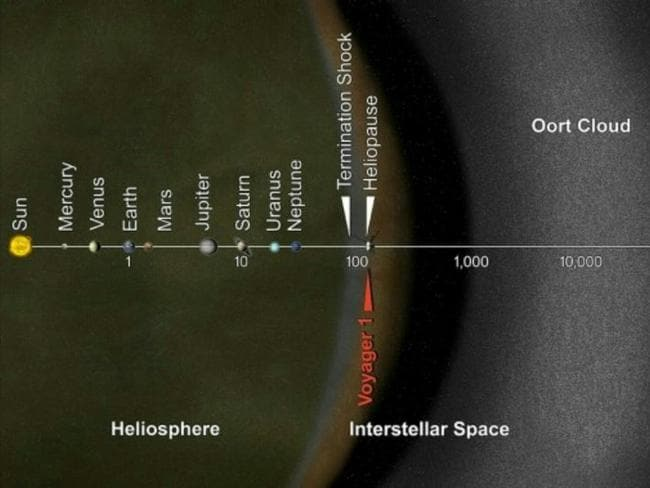 Lost in space ... This image, to a distorted scale, shows the relationship of the Oort cloud to the inner solar system. Source: NASA