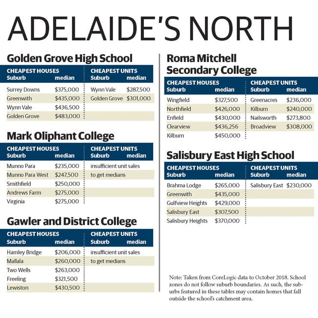 Affordable suburbs in Adelaide's northern public high school zones.