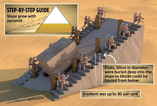 Scientists believe pyramid builders used a modified ramp that made hauling enormous rocks easier.