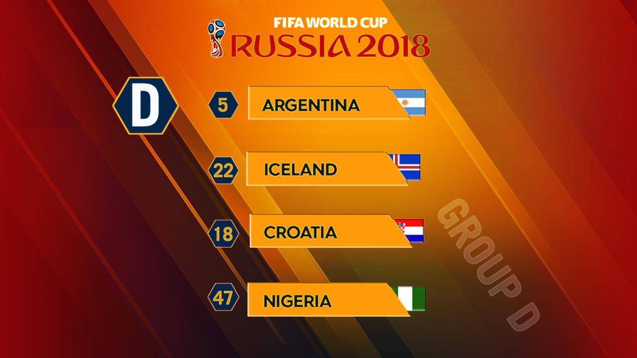 Group D Preview World Cup