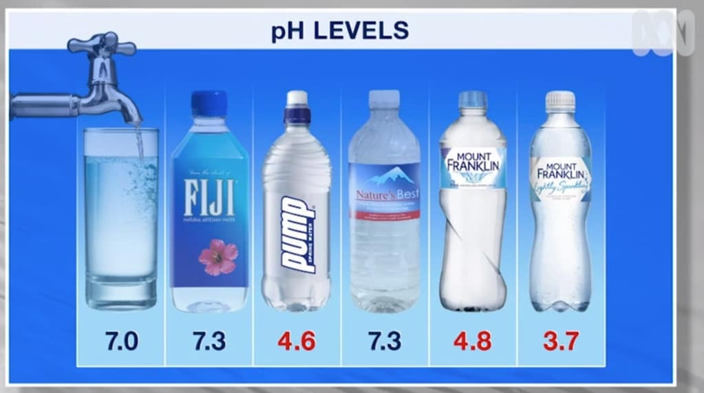 ABC's <i>War on Waste</i> tested water for acidity. pH of 7 is neutral, anything lower than 7 is acidic. The lower the number, the more acidic. Picture: supplied