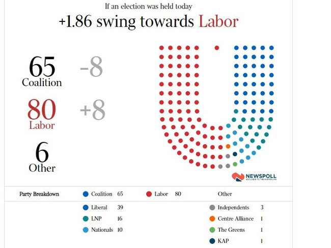 Well, this final Newspoll forecast didn't happen.