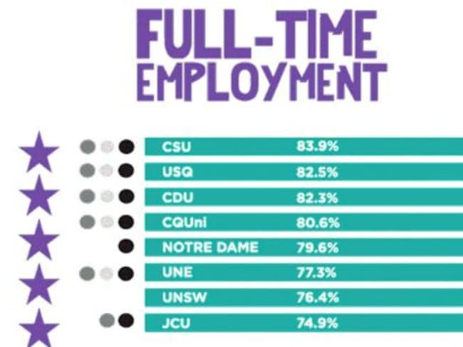The universities with the best employment outcomes.