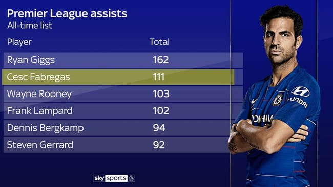 Fabregas ranks second behind Ryan Giggs for assists in the Premier League era.