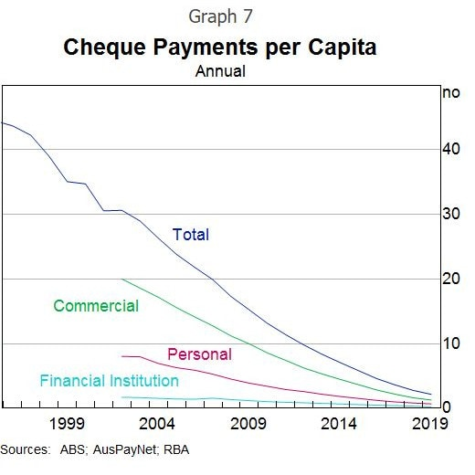 The use of cheque payments fell sharply again. Graph: RBA