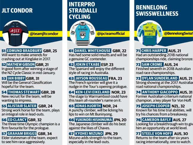 JLT Condor, Interpro Stradalli Cycling, Bennelong Swisswellness.