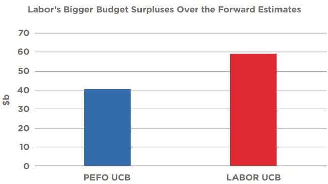 The Pre-election Economic and Fiscal Outlook shows Labor's projected surplus.